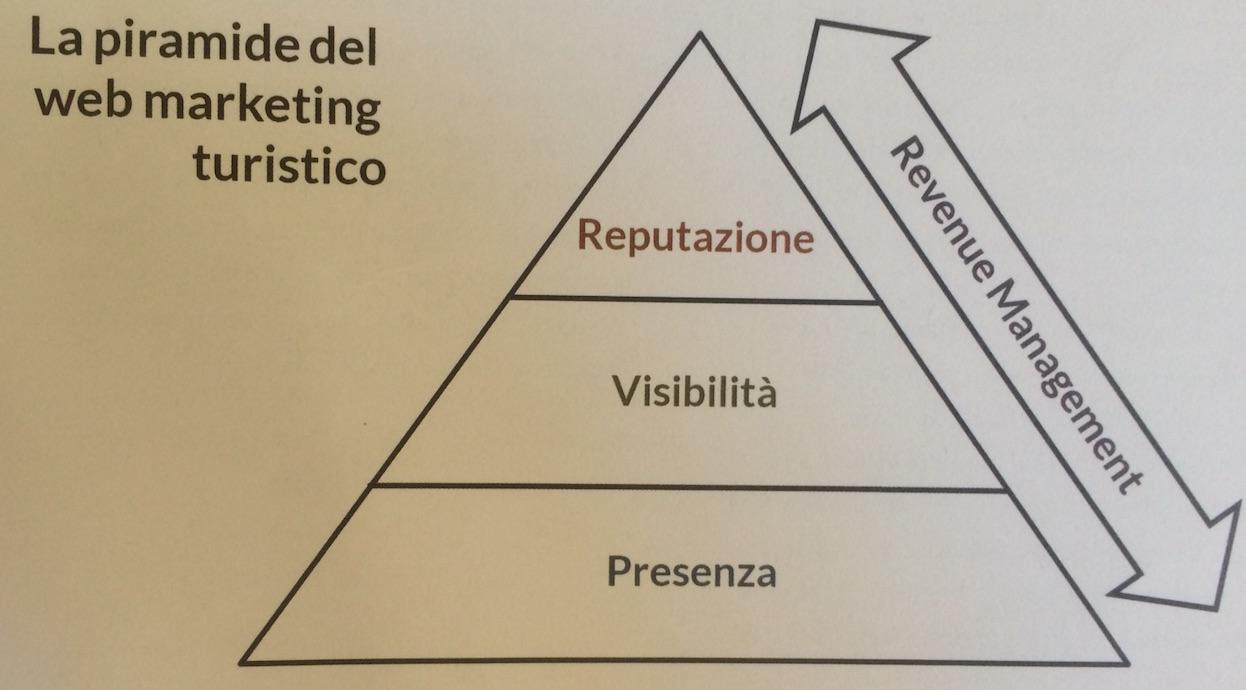 piramidewebmarketingturistico