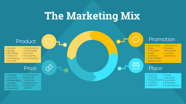 marketing mix hospitality revenue