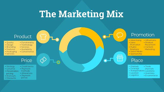 marketing mix hospitality revenue